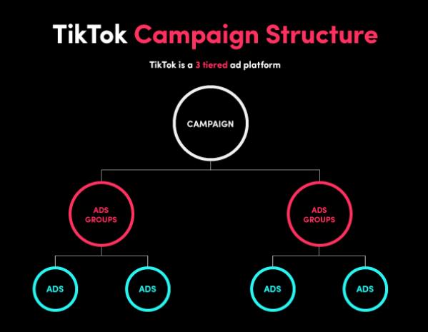 Struktur iklan TikTok sebuah hirarki dengan 3 tingkatan: Campaign, Ads Groups, dan Ads.